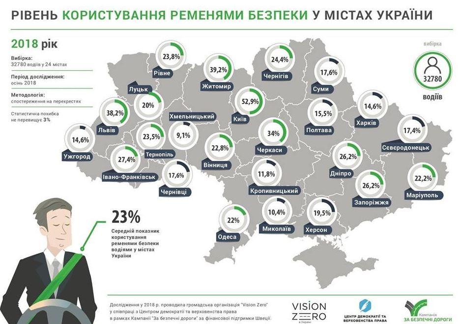 26,2% запорожских автомобилистов пользуются ремнями безопасности