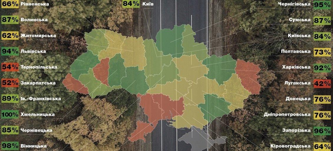 В 2019 году Запорожская область получит из госбюджета почти 702 миллиона на дорог