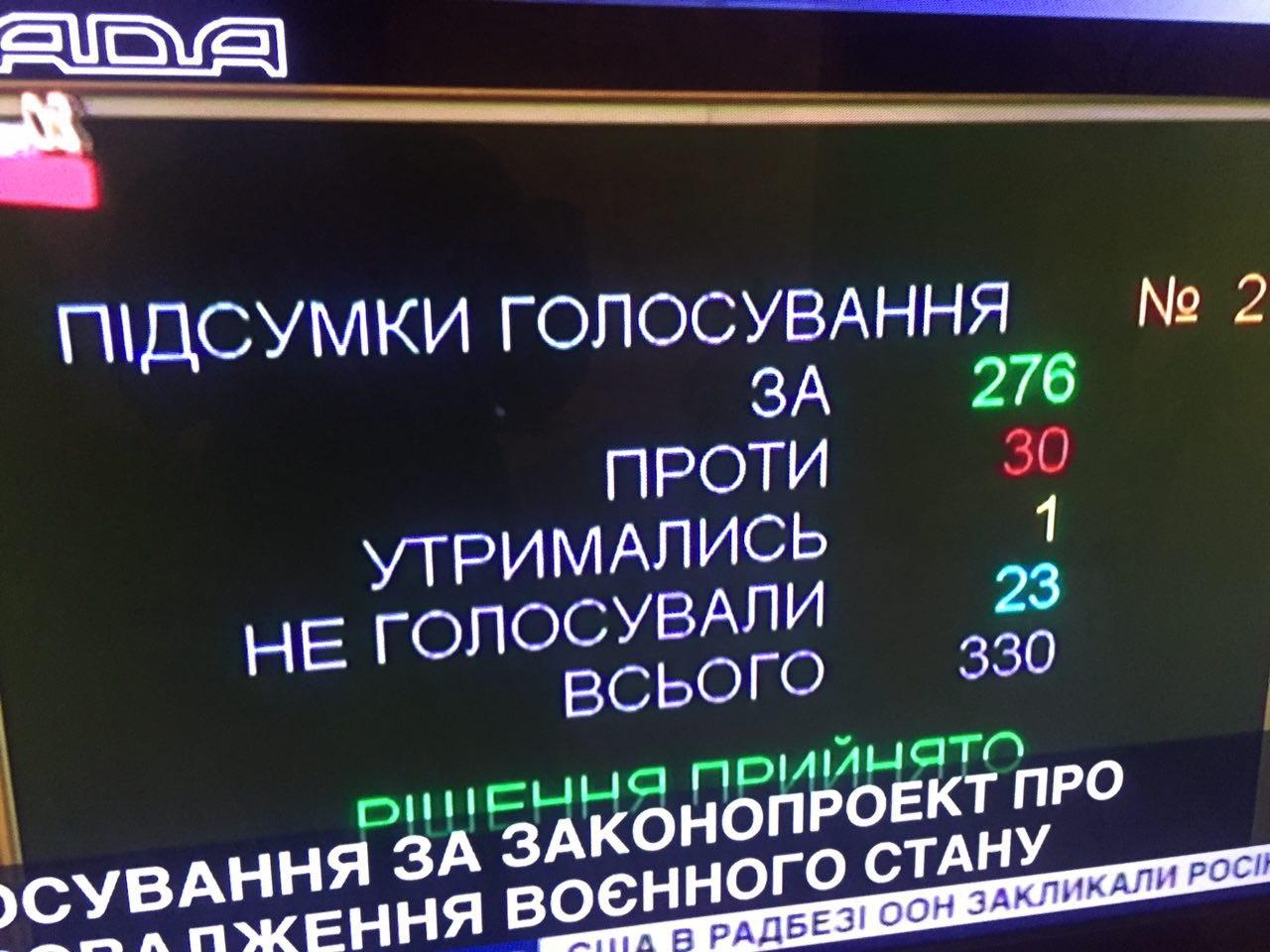 Впервые в истории Украины - военное положение для половины страны