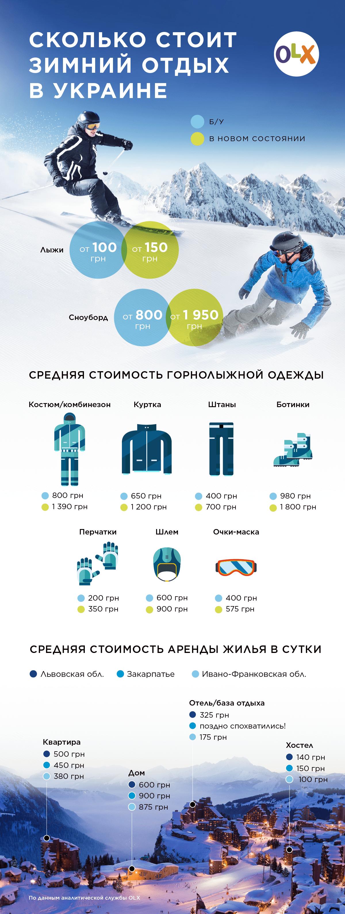 Инфографика_OLX_Зимний отдых