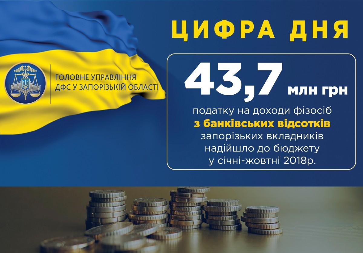 Цифра_банки_ПДФО_10_міс