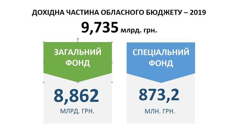 Прибыльная часть областного бюджета-2019