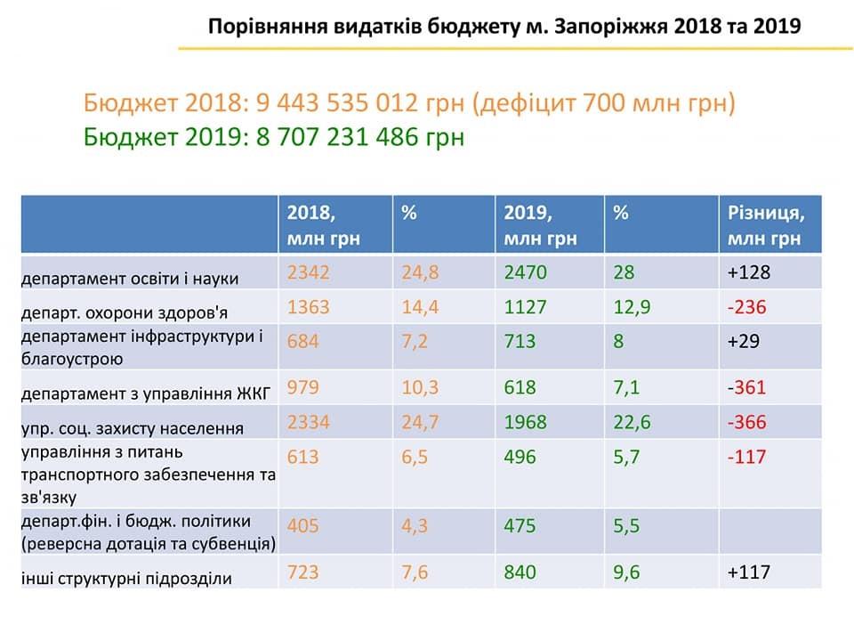 Бюджет Запорожья 2019