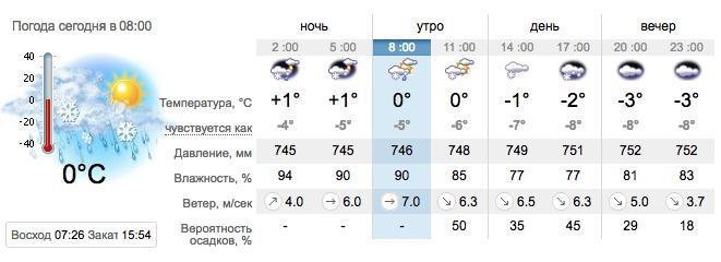 Прогноз погоды на 27 декабря в Запорожье. sinoptik.ua