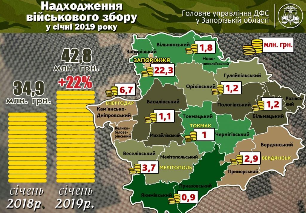 Жители Запорожской области заплатили 43 миллиона гривен военного сбора