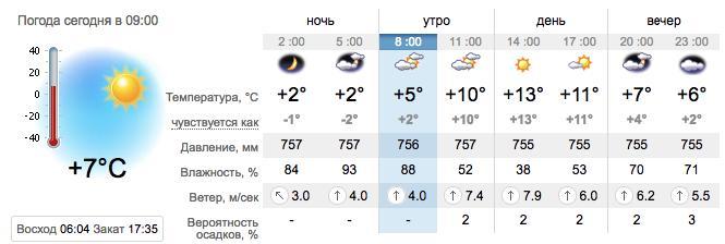 Погода в Запорожье 8 марта. sinoptik.ua
