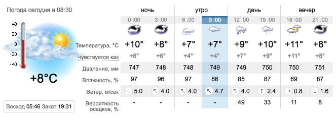 Погода в Запорожье а 16 апреля. sinoptik.ua