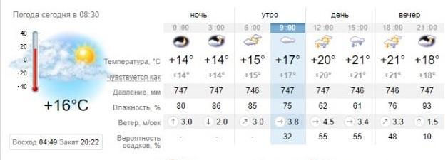 Погода в Запорожье на 23 мая. sinoptik.ua