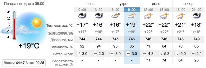 Погода в Запорожье. sinoptik.ua
