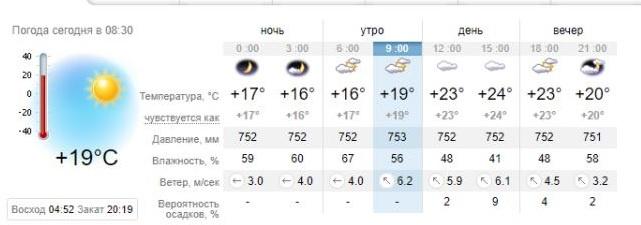 Погода в Запорожье на 21 мая. sinoptik.ua