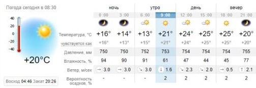 Погода в Запорожье на 27 мая. sinoptik.ua