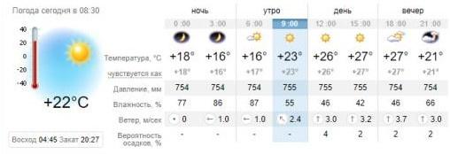Погода в Запорожье на 28 мая. sinoptik.ua