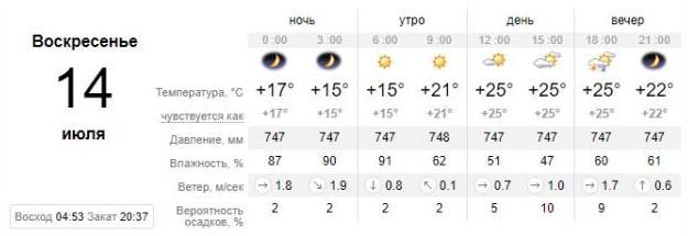 Погода в Запорожье на 14 июля. sinoptik.ua
