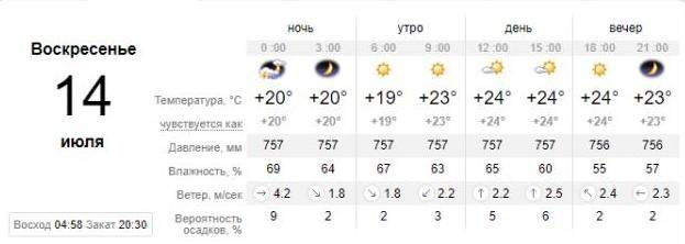 Погода в Кирилловке на 14 июля. sinoptik.ua