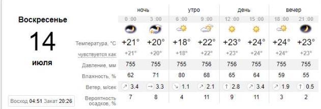 Погода в Бердянске на 14 июля. sinoptik.ua