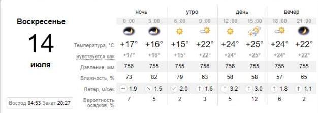 Погода в Приморске на 14 июля. sinoptik.ua