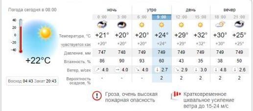 Погода в Запорожье на 3 июля. sinoptik.ua