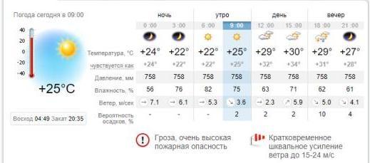 Погода в Кирилловке на 3 июля. sinoptik.ua