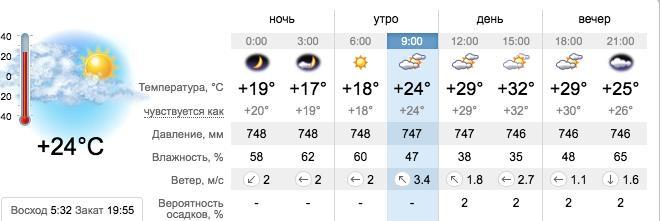 Погода в Запорожье на 15 августа. sinoptik.ua