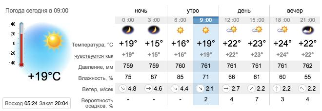 Погода в Кирилловке на 6 августа. sinoptik.ua