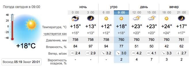 Погода в Приморске на 6 августа. sinoptik.ua