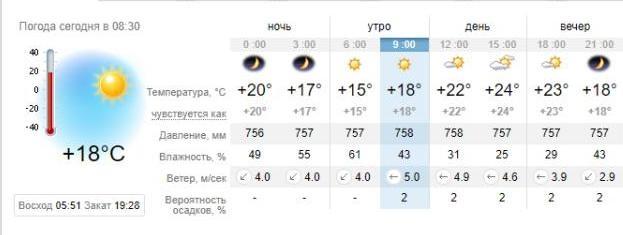 Погода в Запорожье на 29 августа. sinoptik.ua