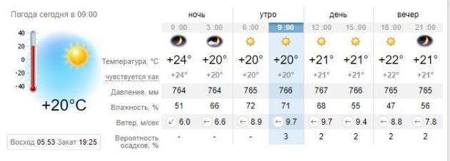 Погода в Кирилловке на 29 августа. sinoptik.ua