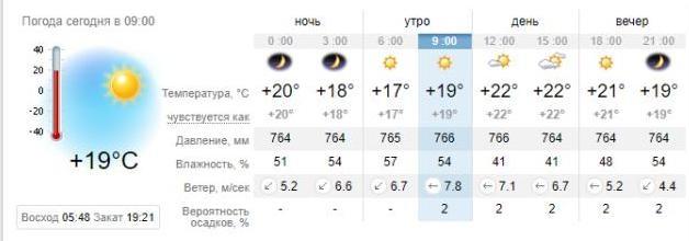 Погода в Приморске на 29 августа. sinoptik.ua