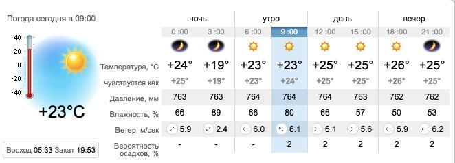 Погода в Кирилловке на 13 августа. sinoptik.ua