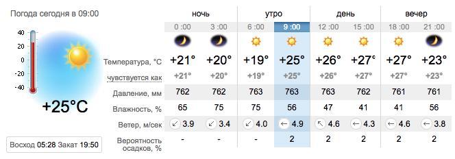 Погода в Приморске на 13 августа. sinoptik.ua
