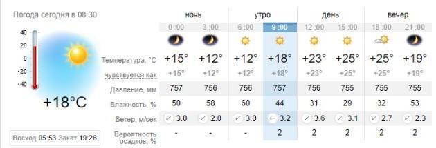 Погода в Запорожье на 30 августа. sinoptik.ua
