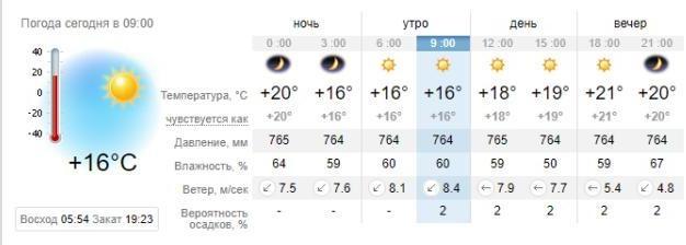 Погода в Кирилловке на 30 августа. sinoptik.ua