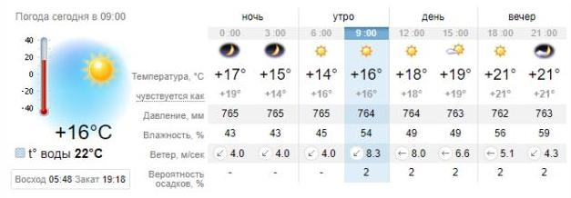 Погода в Бердянске на 30 августа. sinoptik.ua