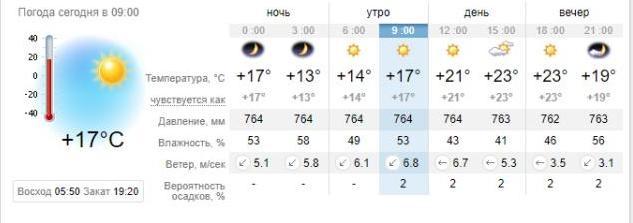 Погода в Приморске на 30 августа. sinoptik.ua