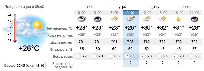 Погода в Кирилловке на 23 августа. sinoptik.ua