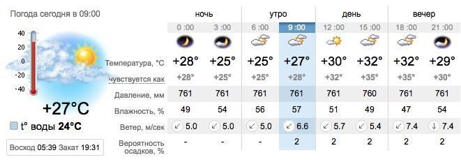 Погода в Бердянске на 23 августа. sinoptik.ua