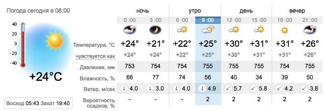 Погода в Запорожье на 23 августа. sinoptik.ua