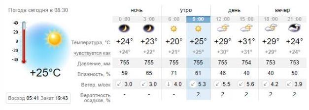 Погода в Запорожье на 21 августа. sinoptik.ua