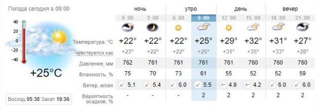 Погода в Приморске на 21 августа. sinoptik.ua