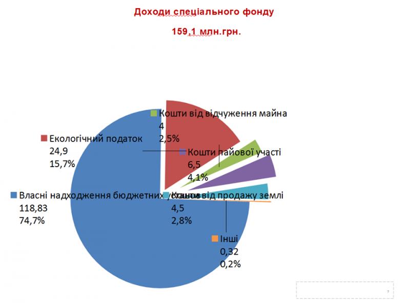 В Запорожском горсовете презентовали проект бюджета на 2020 год