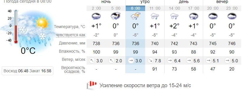 Погода в Запорожье 12 февраля / sinoptik.ua