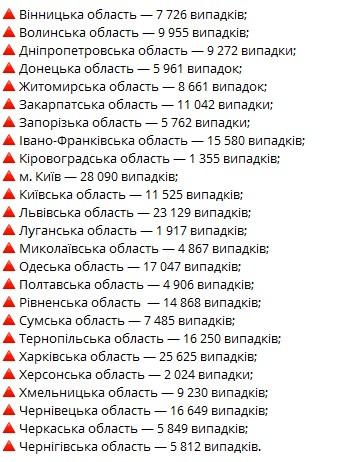 Коронавирус в Украине на 13 октября: за сутки 5 133 новых случая