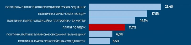 Напередодні місцевих виборів у Запоріжжі провели соцопитування