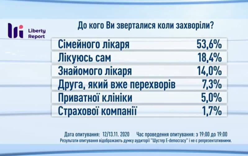 К кому обращались украинцы при COVID-19