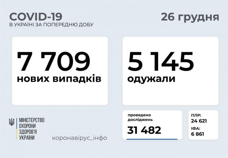 В Украине за сутки выявили 7 709 новых случаев СOVID-19