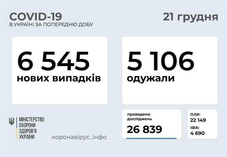 статистика 21.12