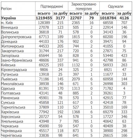 Распределение случаев COVID-19 по регионам Украины
