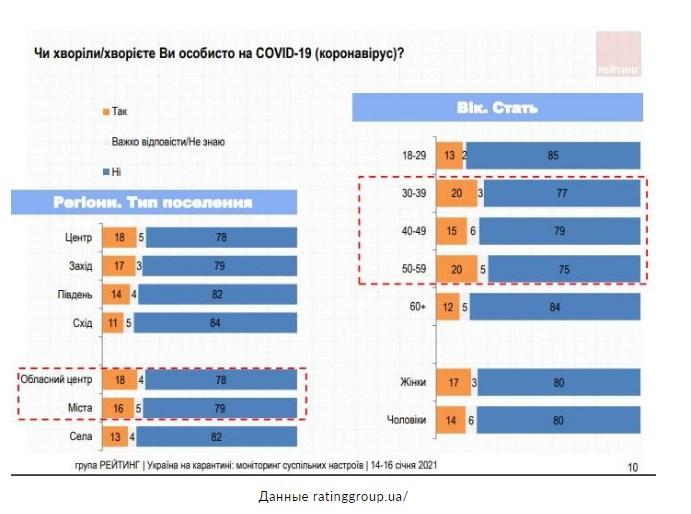 Сколько украинцев считают, что уже переболели коронавирусом - опрос