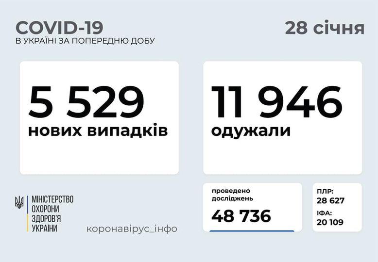 статистика на 28.01