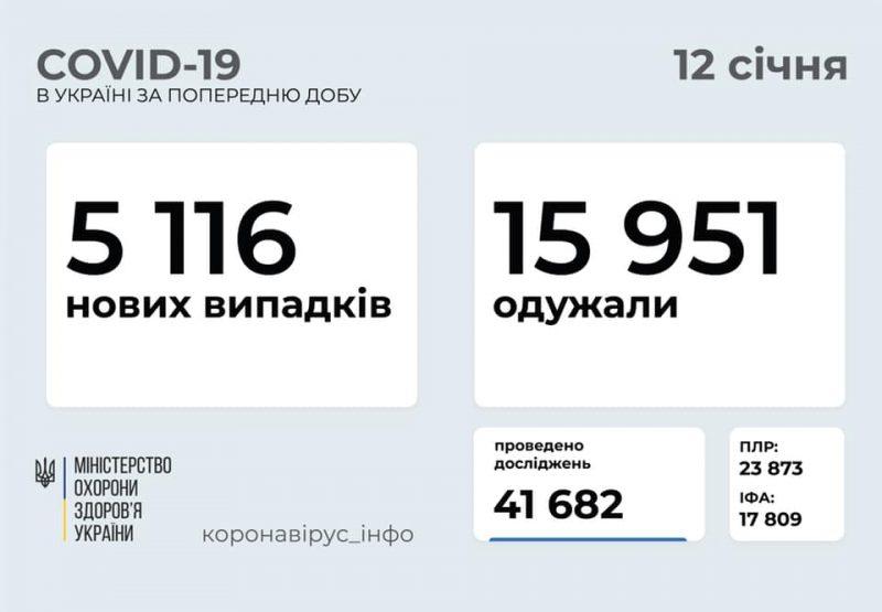 статистика на 12.01